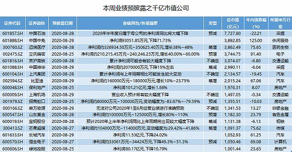 本周中报抢先看:10家公司业绩预增超10倍