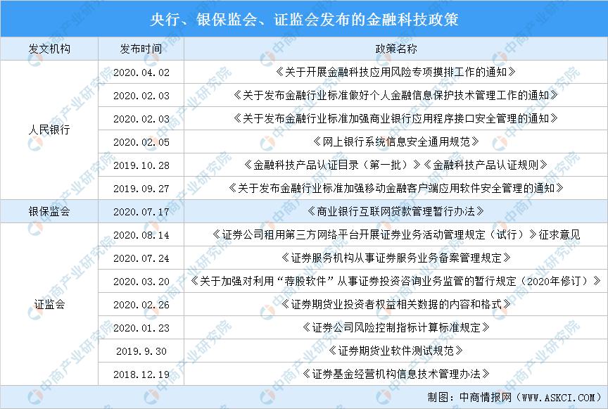 2020年中国金融科技监管政策综述:金融科技应用安全被多次提及(图)