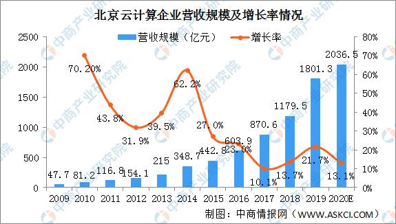 2020年北京云计算产业发展现状分析:产业规模扩大 开源领域话语权不断提高(图)
