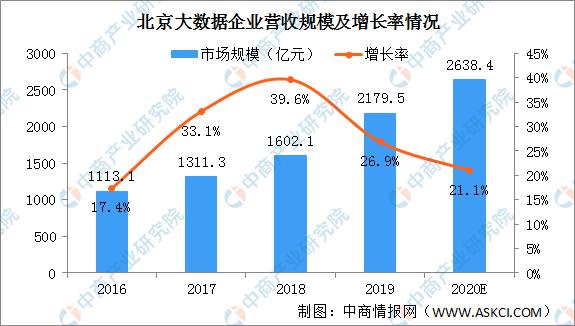 2019年北京大数据产业市场规模2179.5亿 同比增长26.9%(图)