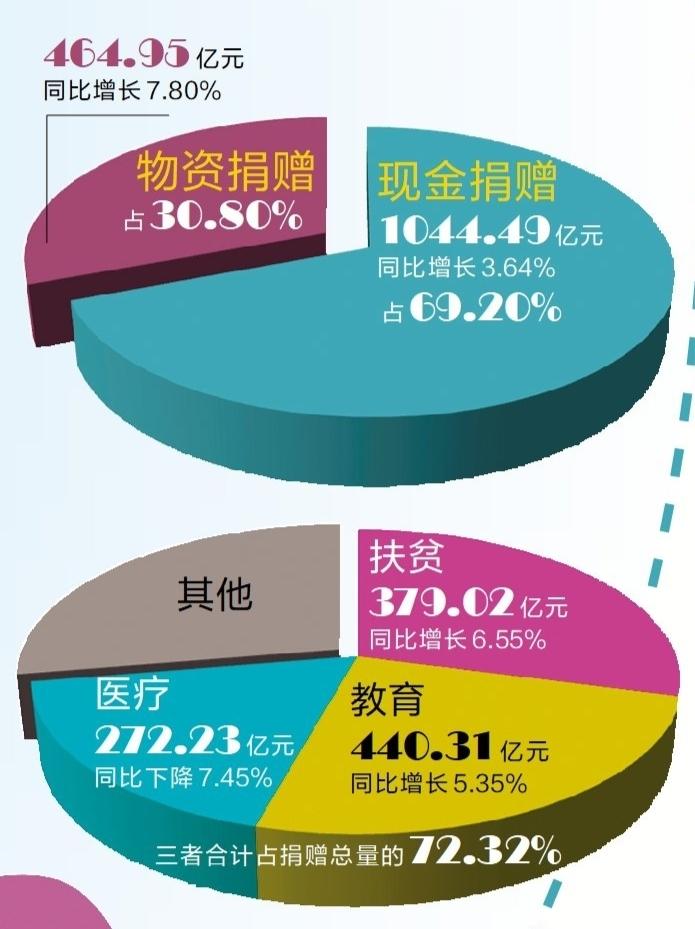 中国互联网慈善捐赠同比增长68%