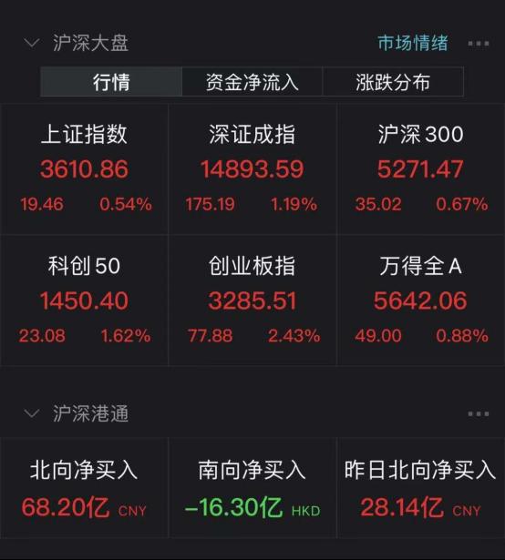 电脑界20cm涨停潮!A股总市值增近8000亿,但部分投资者赚指数不赚钱