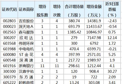 18股获重要股东增持 6股获增持金额超5000万元