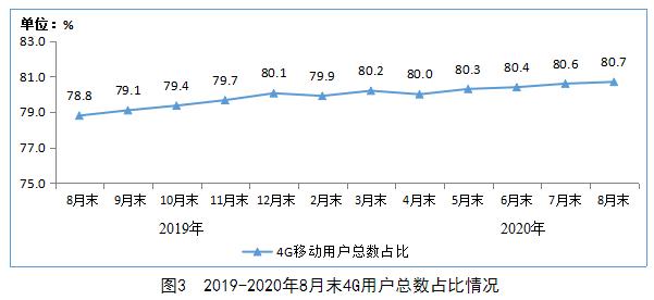 工信部:4G用户持续增加 前8月移动互联网流量增33.7%