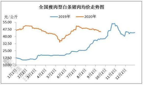 产能释放拐点如期而至 未来猪价是否开启下行周期?
