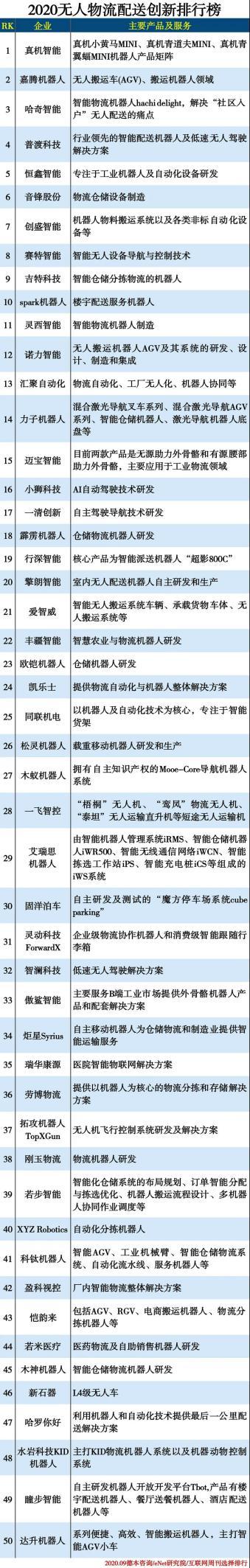"""普渡送餐机器人荣登《互联网周刊》""""2020无人物流配送创新排行榜"""""""