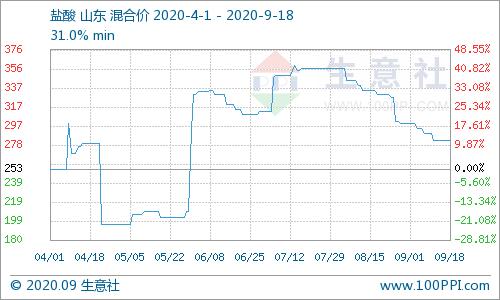 本周华北盐酸价格暂稳(9.14-9.18)