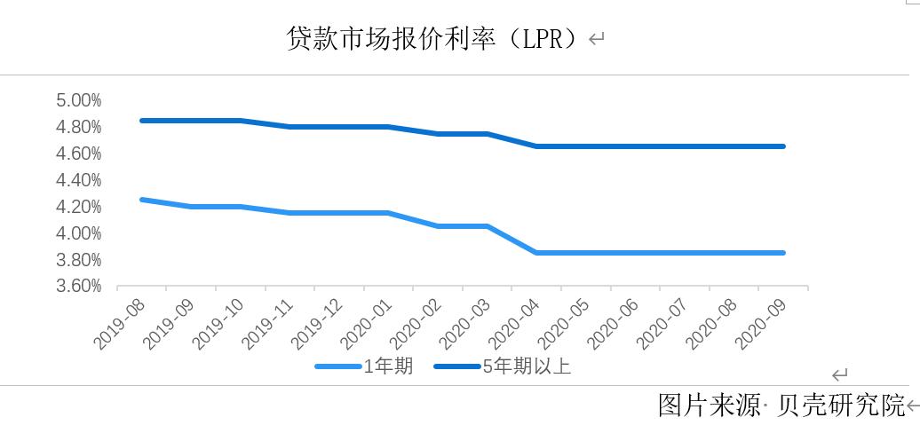 LPR连续5个月未变 36城平均主流房贷利率9月止降