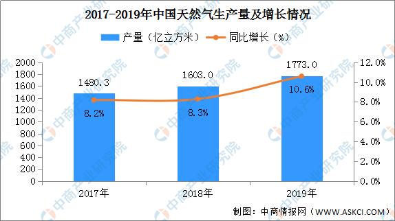 2019年中国进口天然气9656万吨 同比增加6.9%