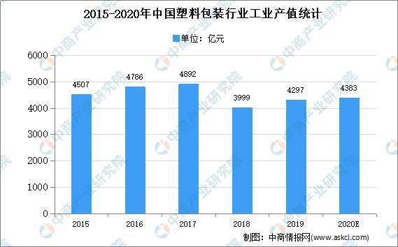 2020年中国塑料包装行业存在问题及发展前景预测分析