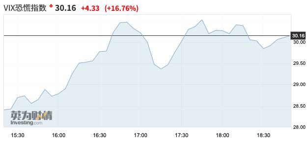 《【万和城代理平台注册】外围又崩了!欧洲主要股指突然暴跌超3% 美股期货重挫2% 美油黄金也跳水 恐慌指数狂飙》
