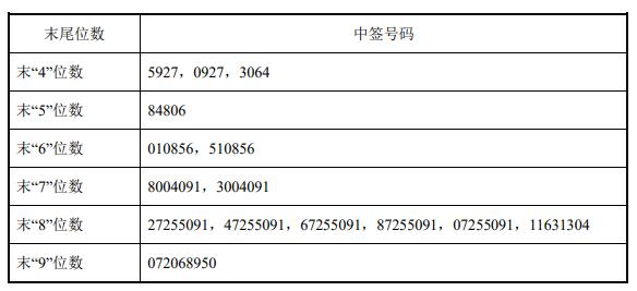 9月22日新股提示:路德环境等上市 世华科技等中签号出炉 海象新材公布中签率