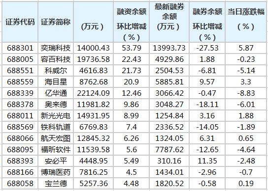 两市两融余额增加19.59亿元 59股融资余额增幅超5%