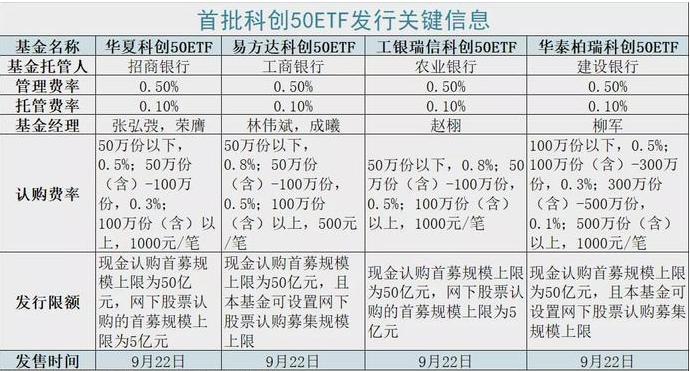中国版纳斯达克指数来了?4只科创板50ETF今开售