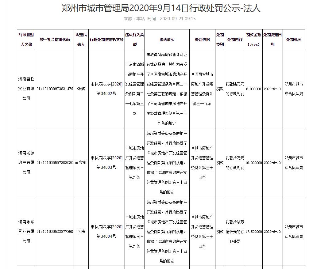 郑州多家房地产公司因违法违规被处罚 涉及中亨建设、龙源地产等