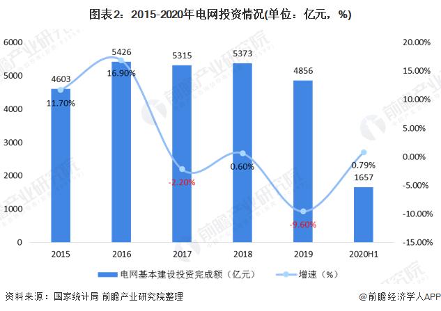 图表2:2015-2020年电网投资情况(单位:亿元,%)