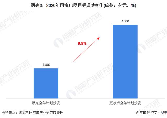 图表3:2020年国家电网目标调整变化(单位:亿元,%)