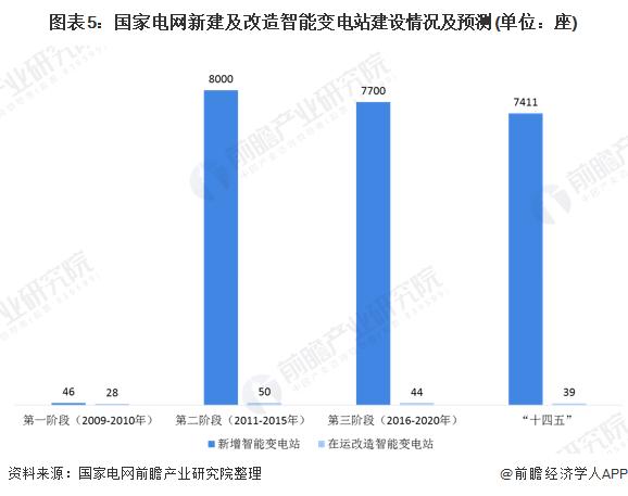 图表5:国家电网新建及改造智能变电站建设情况及预测(单位:座)