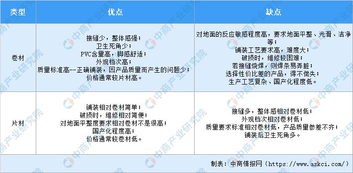 2020年中国PVC地板行业市场前景及投资研究报告(简版)