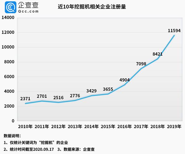 上半年挖掘机相关新注册企业5666家 同比增长36.1%