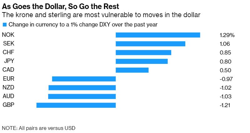大宗商品货币可能会承受美元走强的影响