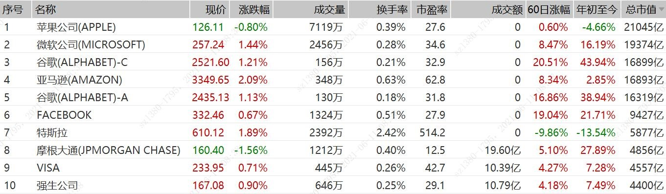 《【华宇娱乐佣金】通胀担忧暂缓 标普500指数再创新高!标普500ETF(513500)开盘涨近0.5%》