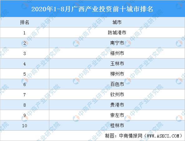 2020年1-8月广西产业投资前十城市排名:防城港位居榜首(产业篇)