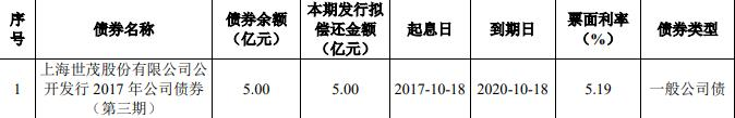 世茂股份:5亿元公司债券最终确定票面利率为3.94%-中国网地产