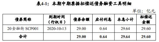 金融街:成功发行29.6亿元中期票据