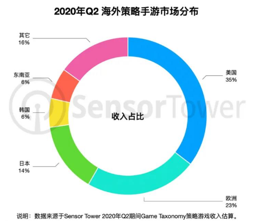 Sensor Tower:Q2海外策略手游总收入同比增长26% 美国收入榜前10中国占7款