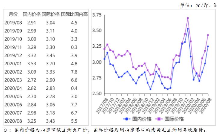 2020年8月油料市场供需形势分析:国内外油料油脂价格上涨