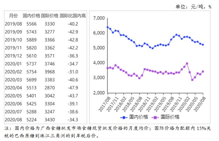 2020年8月食糖市场供需形势分析:预计国内糖价以平稳运行为主