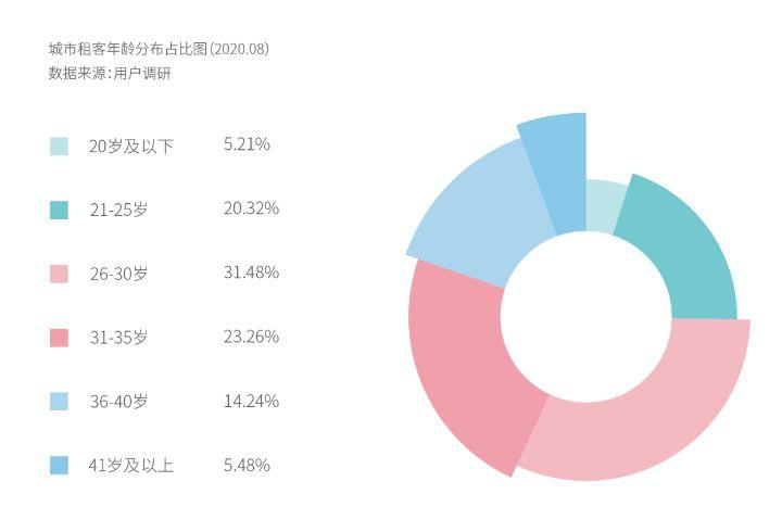 《2020中国青年租住生活蓝皮书》出炉:56%城市新时代租客热衷选择大且好的长租机构