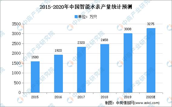 2020年中国智能热量表行业市场现状及发展趋势预测分析