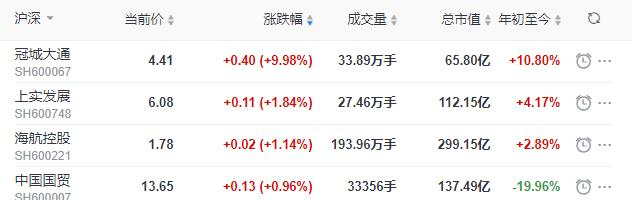 地产股收盘丨沪指收跌1.72%