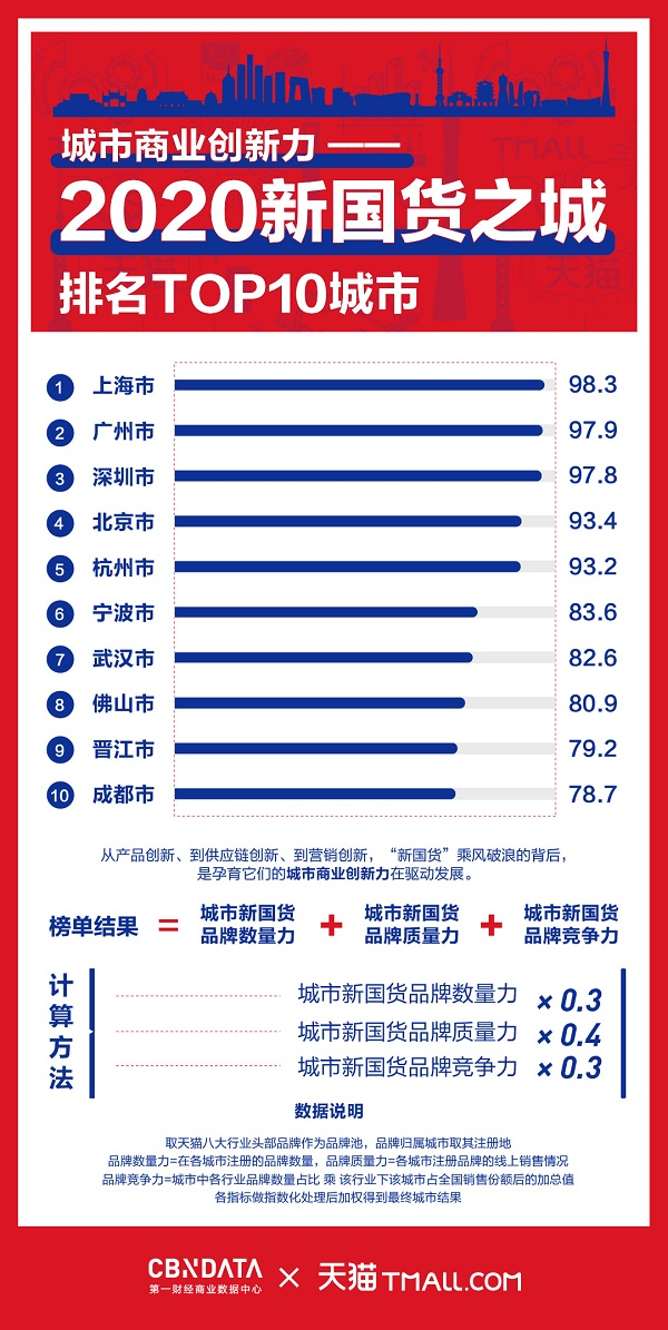 广州成天猫新国货美丽之城_竞争力超越深圳北京位居第二