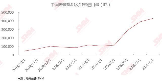 《【万和城招商主管】8月中国未锻轧铝及铝材进口量同比大增超7倍?主因这三点》