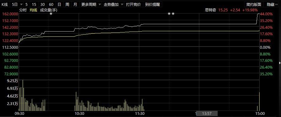《【沐鸣娱乐登陆网址】思特转债日内暴涨44% 发行人声明鸿蒙系统相关业务占比较小》