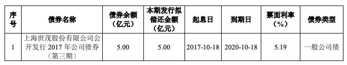 世茂股份完成发行5亿元公司债
