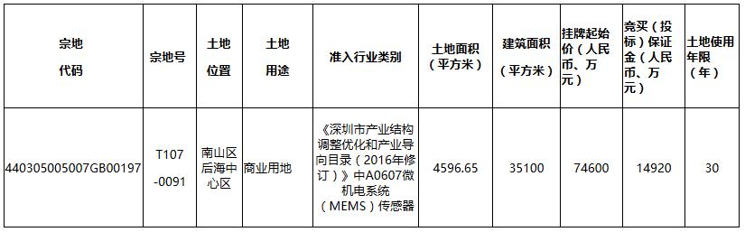 瑞声科技7.46亿元摘得深圳市南山区一宗商业用地-中国网地产