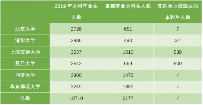 6所高校本科生可落户上海 潜在受惠群体仅数千人
