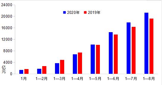 交通运输部:8月完成货运量同比增4.8% 已恢复至去年同期水平