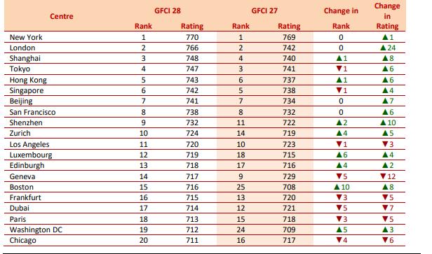 全球金融中心排名发布:上海超过东京首次进入世界三强