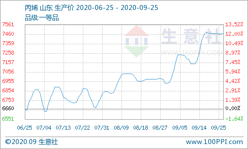 《【万和城平台招商】生意社:9月25日山东地区丙烯市场个别回升》