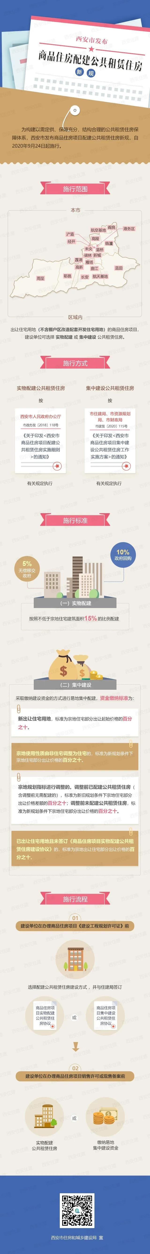 西安:商品房项目必须配建公租房 不低于总面积的15%