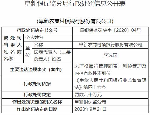 阜新农商村镇银行违法遭罚60万 原董事长等5人遭警告