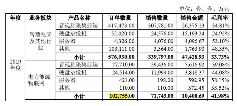 万佳安:应收账款和订单数量差之千里