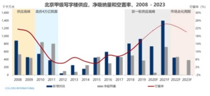 第三季度,北京写字楼租金下降,空置率攀升。2021年的空置率可能高达25%