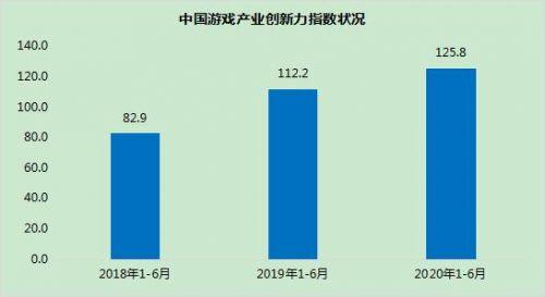游戏创新发展趋势报告:上半年移动游戏收入占比达75% 规模超千亿