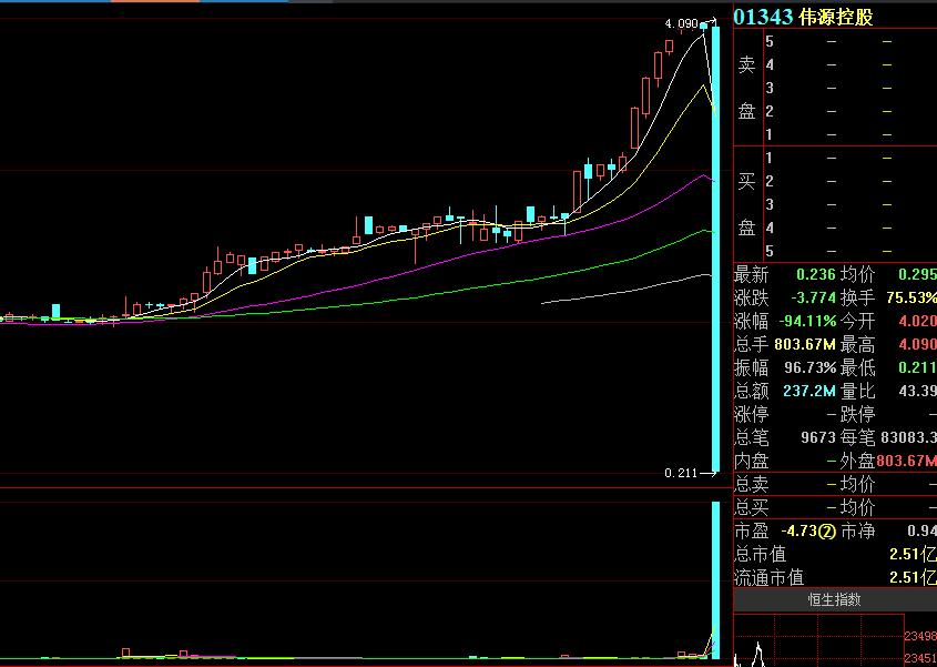 惊呆了!5分钟暴跌94%、一天蒸发40亿 此前股价曾离奇暴涨750% 这只股票发生了什么?